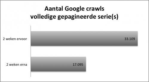aantal crawls van alle gepagineerde pagina's door Googlebot