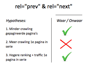 "hypotheses implementatie rel=""prev"" en rel=""next"""